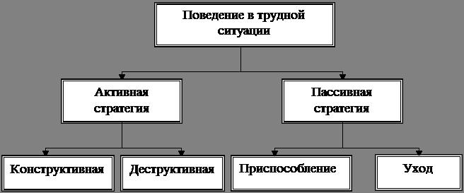 Влияние психодинамических особенностей личности на поведение в конфликтных ситуациях