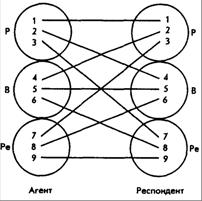 Психологические типы личности по Э. Берну
