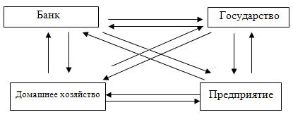 Типы и модели рыночного хозяйства. Экономические реформы в России