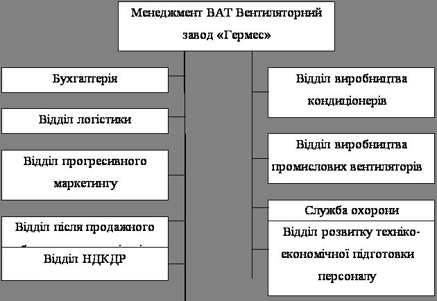 Товарна політика ВАТ Вентиляторний завод «Гермес»