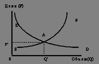 Изменение рыночного равновесия на основе равенства AD=AS