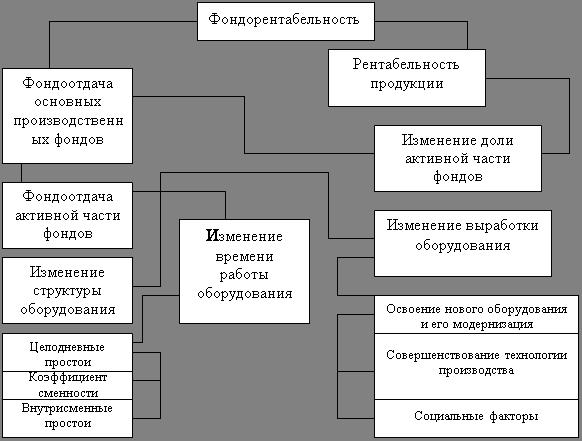 Управление капиталом, вложенным в имущество предприятия