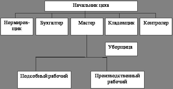 Техническое развитие и организация производства