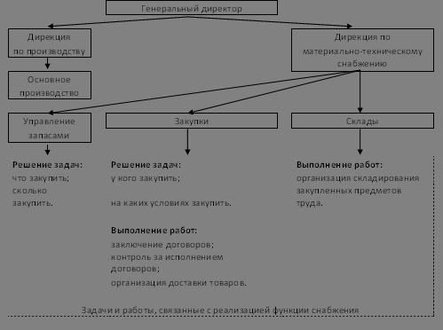 Управление материально-техническим обеспечением (на примере ООО «НПАТП»)