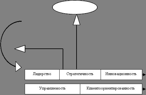 Технология оценки эффективности организационного потенциала предприятия