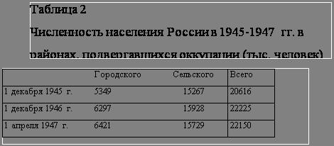 Жертвы послевоенного голода и эпидемий