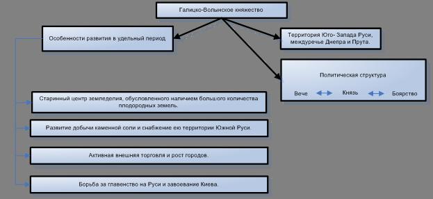 Древняя Русь в период раздробленности