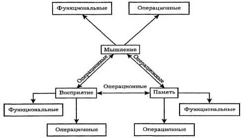Психология деятельности и способности человека
