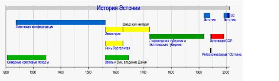 История Эстонии