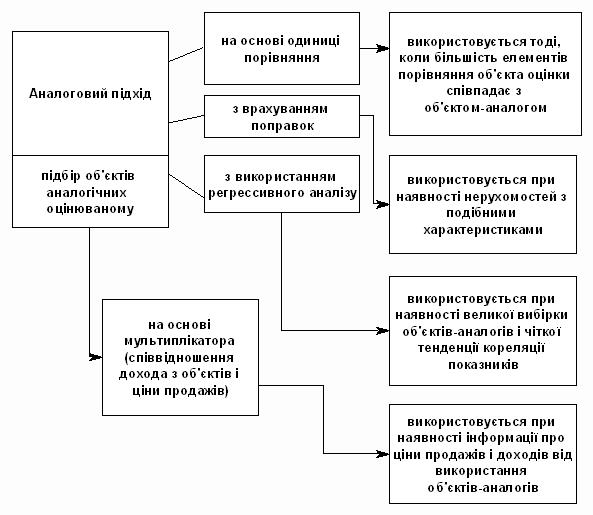 Аналіз фактичних характеристик будівель і споруд
