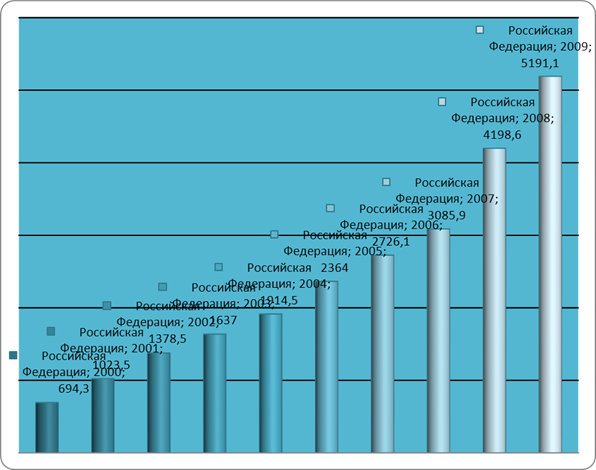 Уровень и качество жизни населения в России и за рубежом