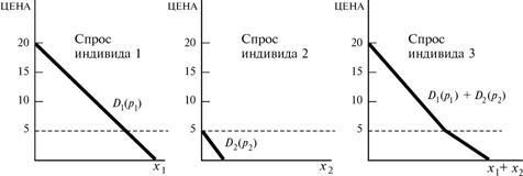 Сравнительный анализ изложения учебного вопроса в учебниках по микроэкономике