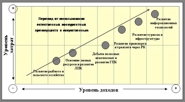 Формирование конкурентоспособности региона на примере Республики Карелия