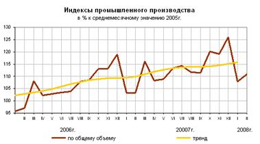 Статистика оборотных средств