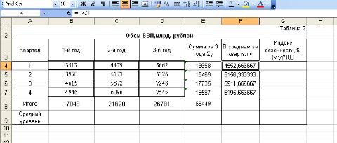 Статистическое изучение сезонности реализации товаров и услуг