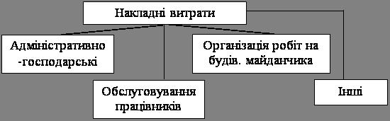 Структура кошторисної вартості будівництва і будівельно-монтажних робіт