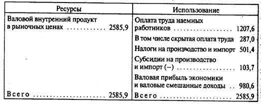 Системы национальных счетов