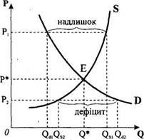 Складові ринкового механізму