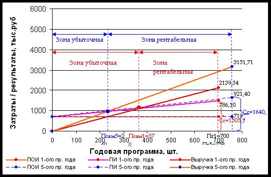 Расчет основных разделов текущего плана предприятия
