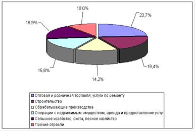 Разработка бизнес плана организации полиграфического производства
