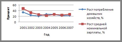 Особенности инфляционного процесса в РФ
