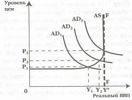 Общая характеристика инфляционных процессов в России